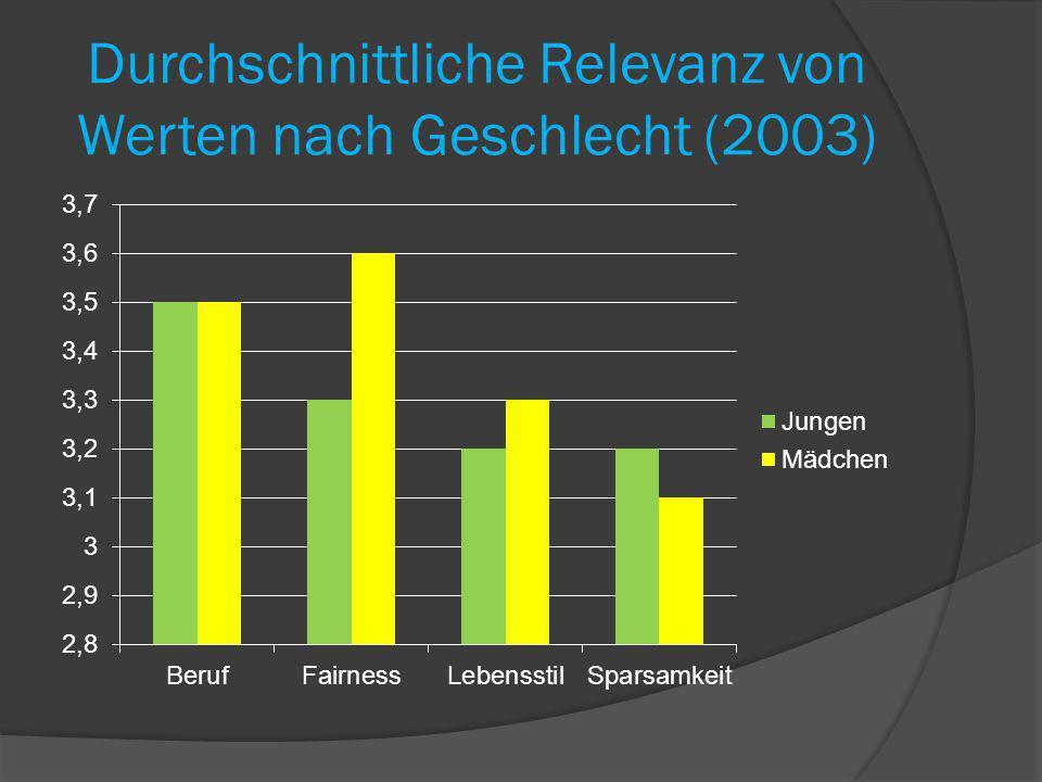 Durchschnittliche Relevanz von Werten nach Geschlecht (2003)