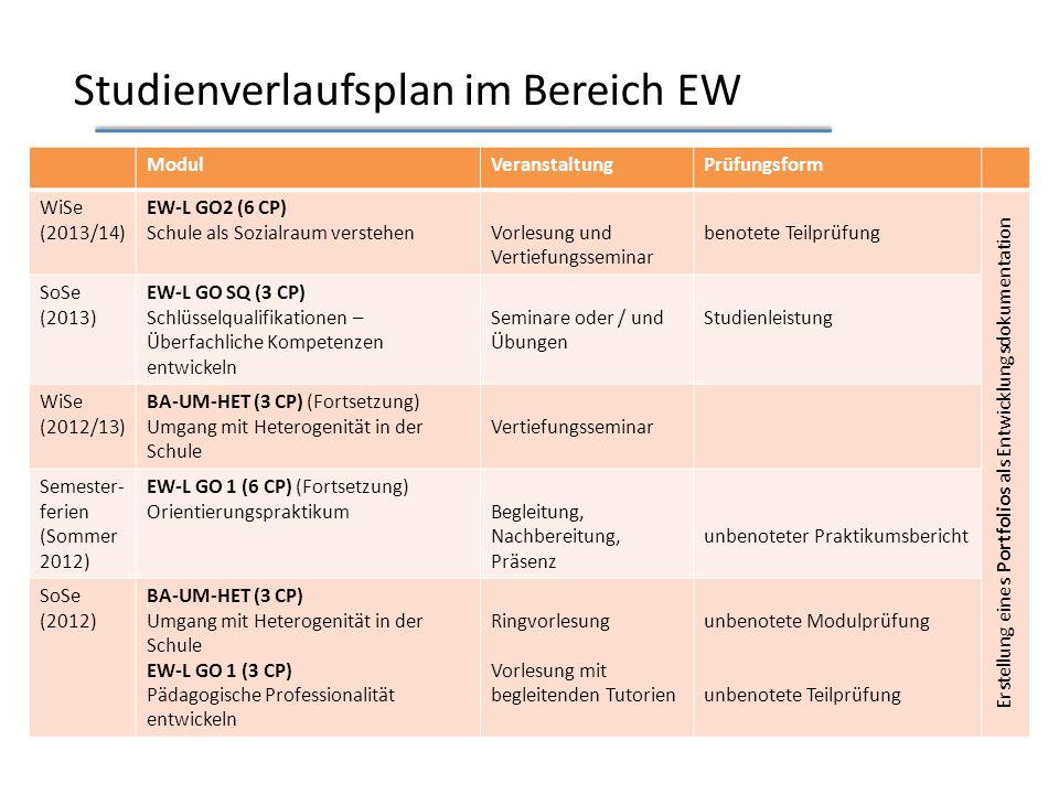Studienverlaufsplan im Bereich EW ModulVeranstaltungPrüfungsform WiSe (2013/14) EW-L GO2 (6 CP) Schule als Sozialraum verstehenVorlesung und Vertiefungsseminar benotete Teilprüfung Erstellung eines Portfolios als Entwicklungsdokumentation SoSe (2013) EW-L GO SQ (3 CP) Schlüsselqualifikationen – Überfachliche Kompetenzen entwickeln Seminare oder / und Übungen Studienleistung WiSe (2012/13) BA-UM-HET (3 CP) (Fortsetzung) Umgang mit Heterogenität in der Schule Vertiefungsseminar Semester- ferien (Sommer 2012) EW-L GO 1 (6 CP) (Fortsetzung) OrientierungspraktikumBegleitung, Nachbereitung, Präsenz unbenoteter Praktikumsbericht SoSe (2012) BA-UM-HET (3 CP) Umgang mit Heterogenität in der Schule EW-L GO 1 (3 CP) Pädagogische Professionalität entwickeln Ringvorlesung Vorlesung mit begleitenden Tutorien unbenotete Modulprüfung unbenotete Teilprüfung