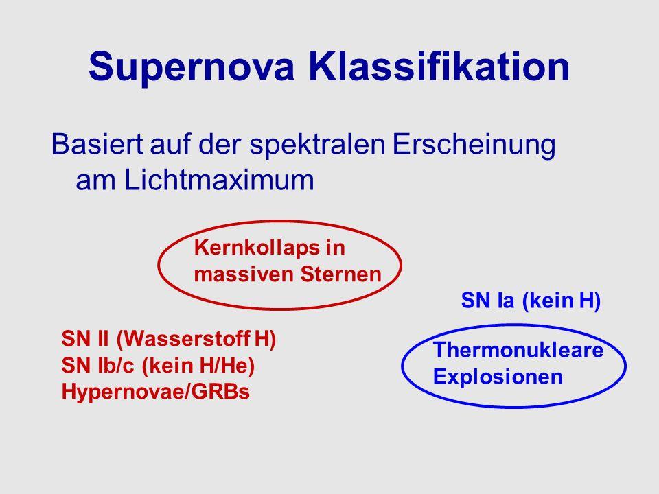 Supernova Klassifikation Basiert auf der spektralen Erscheinung am Lichtmaximum Kernkollaps in massiven Sternen SN II (Wasserstoff H) SN Ib/c (kein H/