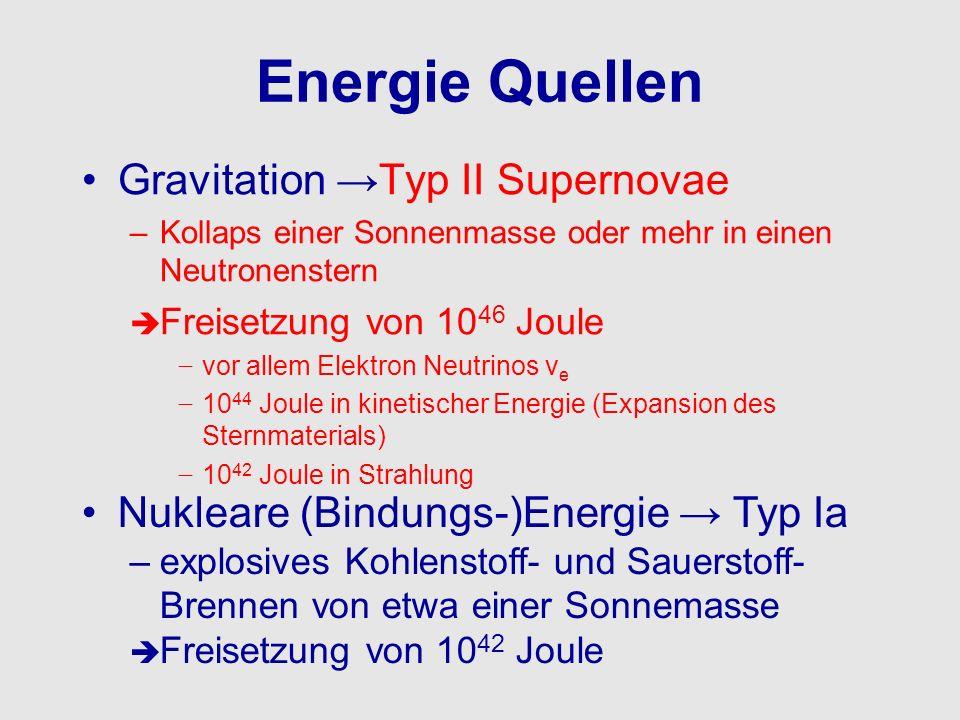 Energie Quellen Gravitation Typ II Supernovae –Kollaps einer Sonnenmasse oder mehr in einen Neutronenstern Freisetzung von 10 46 Joule vor allem Elekt