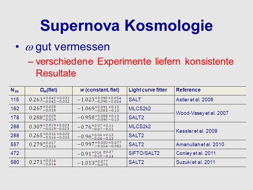 Supernova Kosmologie gut vermessen –verschiedene Experimente liefern konsistente Resultate N SN Ω M (flat)w (constant, flat)Light curve fitterReferenc