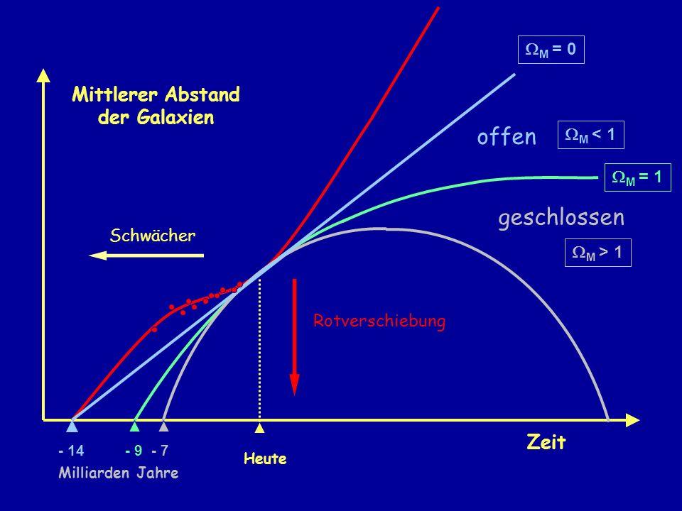 Mittlerer Abstand der Galaxien Heute Schwächer Rotverschiebung M = 1 Zeit geschlossen M > 1 offen M < 1 M = 0 - 14- 9- 7 Milliarden Jahre