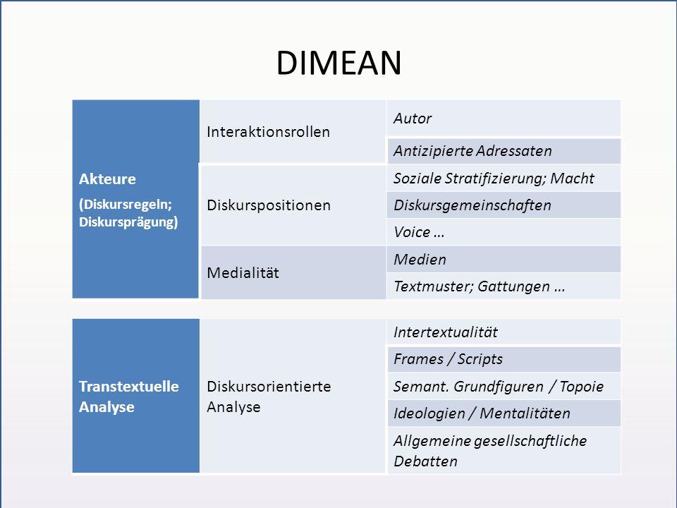 DIMEAN Akteure (Diskursregeln; Diskursprägung) Interaktionsrollen Autor Antizipierte Adressaten Diskurspositionen Soziale Stratifizierung; Macht Disku