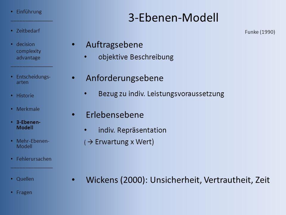 Einführung _______________ Zeitbedarf decision complexity advantage _______________ Entscheidungs- arten Historie Merkmale 3-Ebenen- Modell Mehr-Ebenen- Modell Fehlerursachen _______________ Quellen Fragen 3-Ebenen-Modell Funke (1990) Auftragsebene objektive Beschreibung Anforderungsebene Bezug zu indiv.