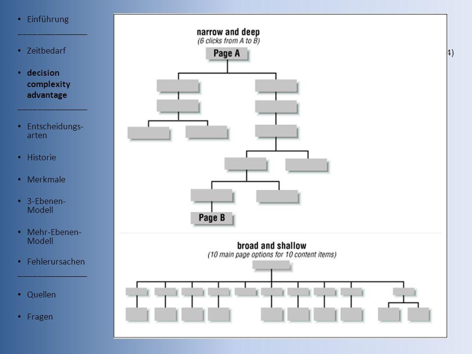 Einführung _______________ Zeitbedarf decision complexity advantage _______________ Entscheidungs- arten Historie Merkmale 3-Ebenen- Modell Mehr-Ebenen- Modell Fehlerursachen _______________ Quellen Fragen decision complexity advantage Wickens (1984) 2,5 Entsch./s, Debecker & Desmedt (1970) Computermenüs, Shneiderman (1998) broad-shallow vs.