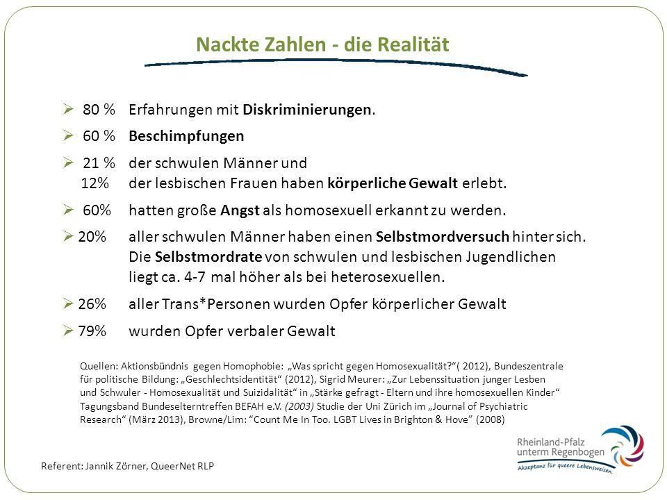 Referent: Jannik Zörner, QueerNet RLP Nackte Zahlen - die Realität 60 % Beschimpfungen 80 % Erfahrungen mit Diskriminierungen. 60% hatten große Angst