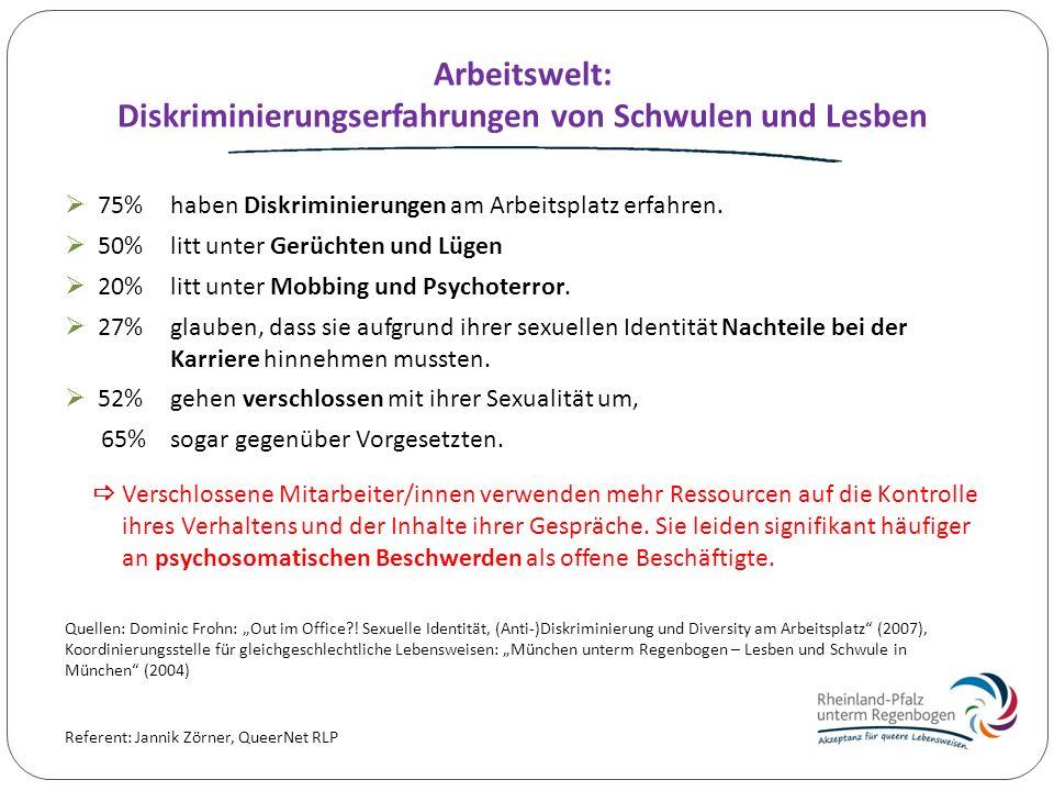 Referent: Jannik Zörner, QueerNet RLP Arbeitswelt: Diskriminierungserfahrungen von Schwulen und Lesben 75% haben Diskriminierungen am Arbeitsplatz erf