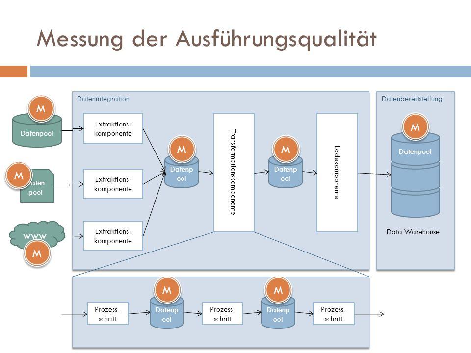 Messung der Ausführungsqualität Datenpool www Extraktions- komponente DatenintegrationDatenbereitstellung Transformationskomponente Data Warehouse Dat