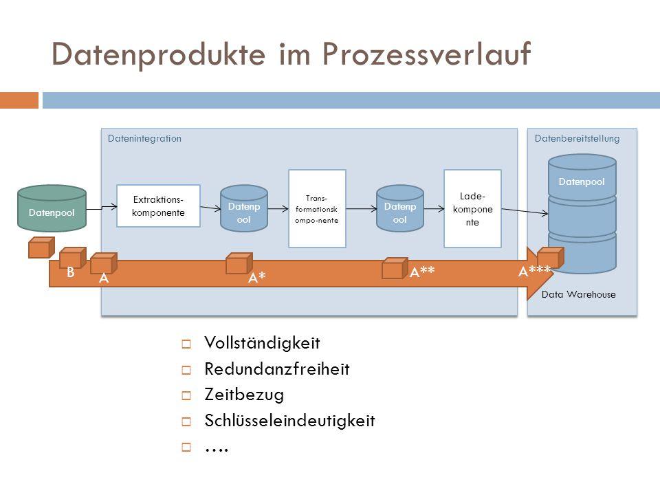Datenprodukte im Prozessverlauf Datenpool Extraktions- komponente DatenintegrationDatenbereitstellung Trans- formationsk ompo-nente Data Warehouse Dat