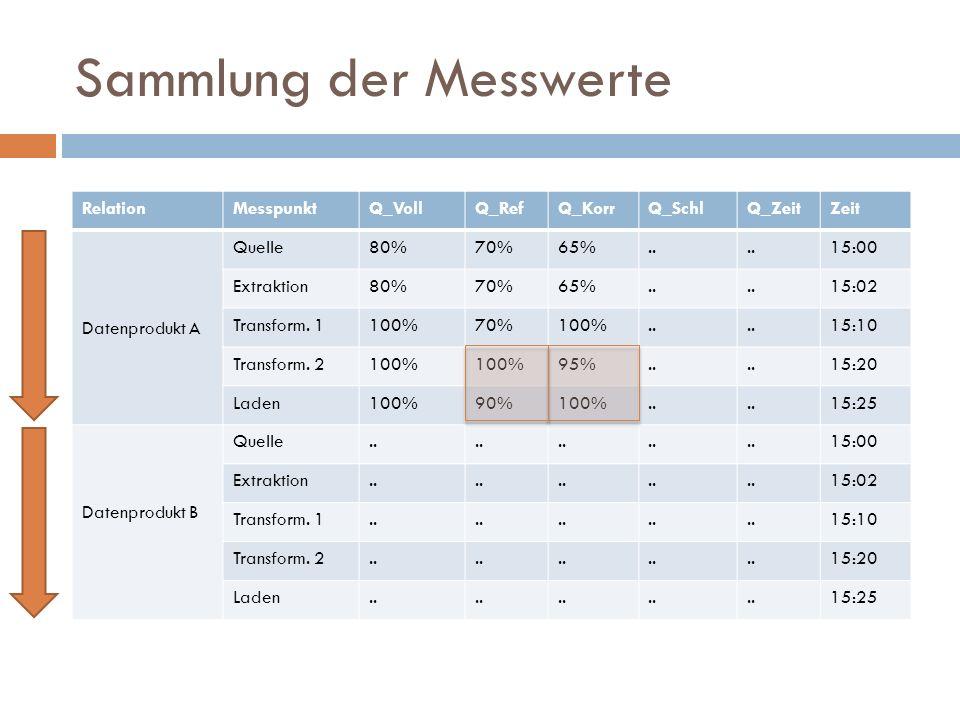 Sammlung der Messwerte RelationMesspunktQ_VollQ_RefQ_KorrQ_SchlQ_ZeitZeit Datenprodukt A Quelle80%70%65%.. 15:00 Extraktion80%70%65%.. 15:02 Transform