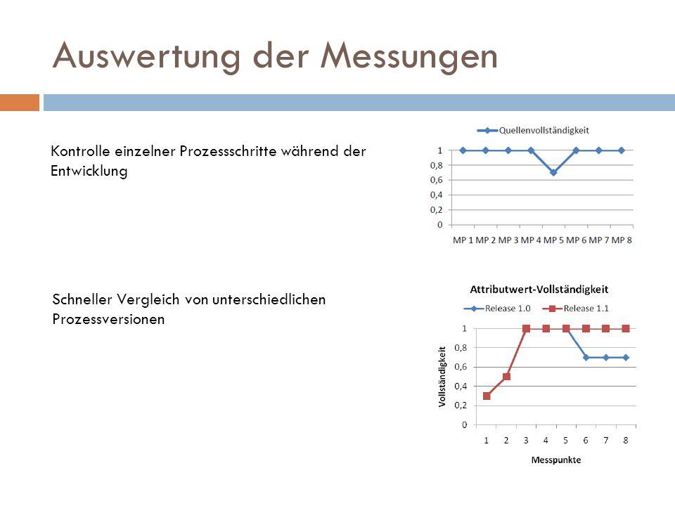 Auswertung der Messungen Kontrolle einzelner Prozessschritte während der Entwicklung Schneller Vergleich von unterschiedlichen Prozessversionen