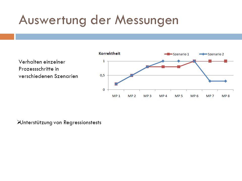 Auswertung der Messungen Verhalten einzelner Prozessschritte in verschiedenen Szenarien Unterstützung von Regressionstests