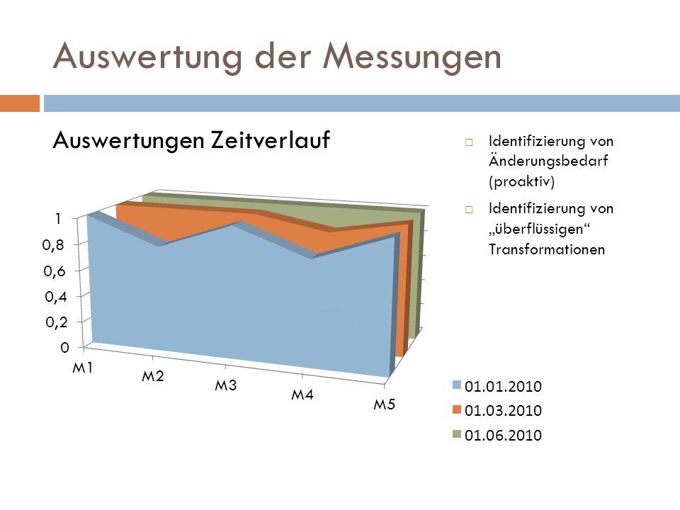 Auswertung der Messungen Auswertungen Zeitverlauf Identifizierung von Änderungsbedarf (proaktiv) Identifizierung von überflüssigen Transformationen