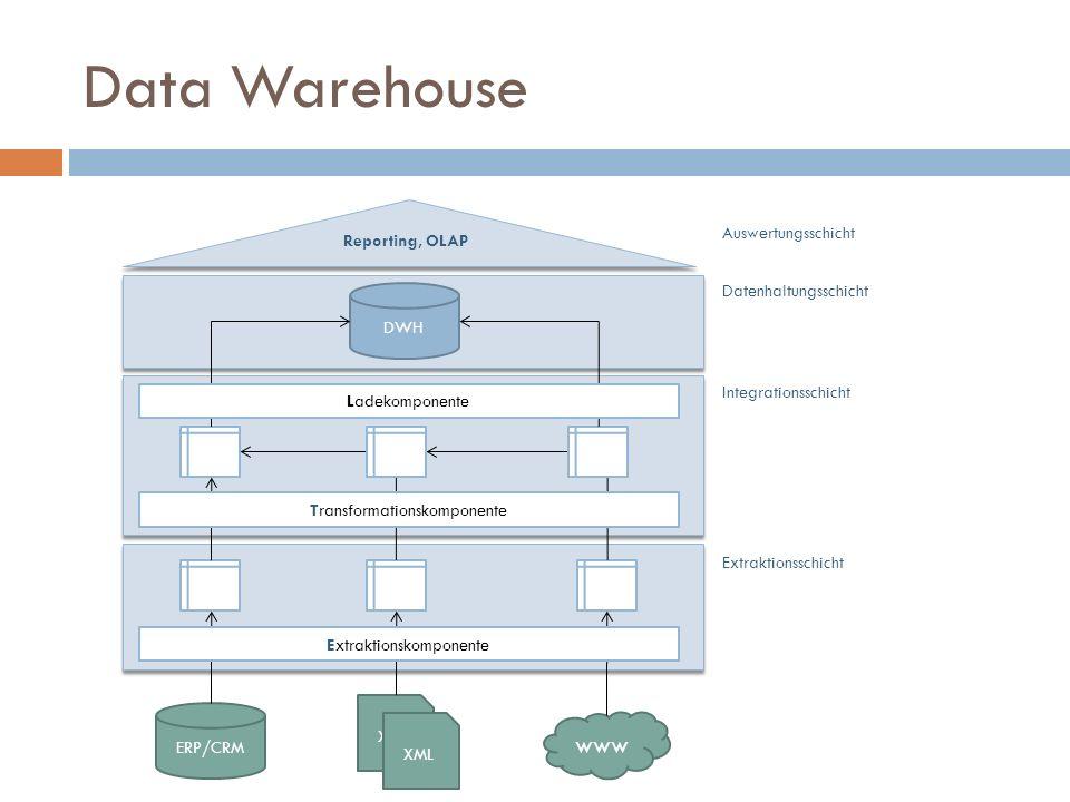 Data Warehouse ERP/CRM XML www Extraktionsschicht XML Extraktionskomponente DWH Datenhaltungsschicht Integrationsschicht Transformationskomponente Ladekomponente Auswertungsschicht Reporting, OLAP