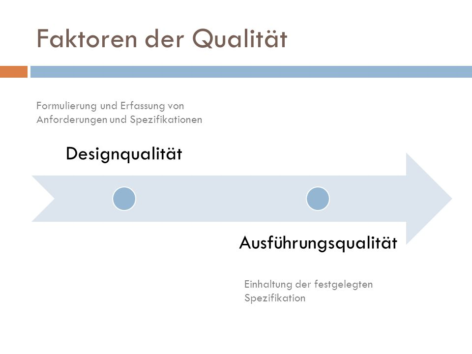Faktoren der Qualität Designqualität Ausführungsqualität Formulierung und Erfassung von Anforderungen und Spezifikationen Einhaltung der festgelegten Spezifikation