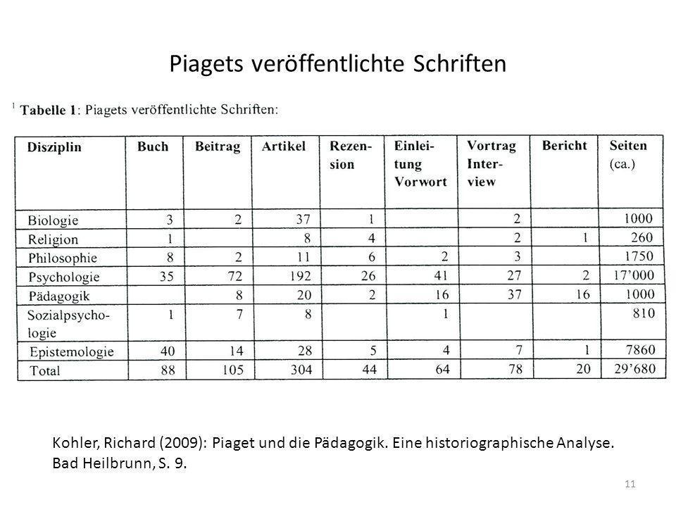 Piagets veröffentlichte Schriften 11 Kohler, Richard (2009): Piaget und die Pädagogik. Eine historiographische Analyse. Bad Heilbrunn, S. 9.