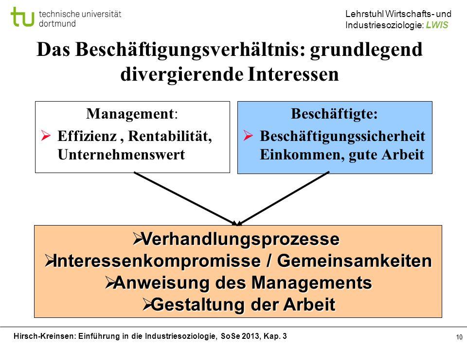 Hirsch-Kreinsen: Einführung in die Industriesoziologie, SoSe 2013, Kap. 3 Lehrstuhl Wirtschafts- und Industriesoziologie: LWIS 10 Das Beschäftigungsve