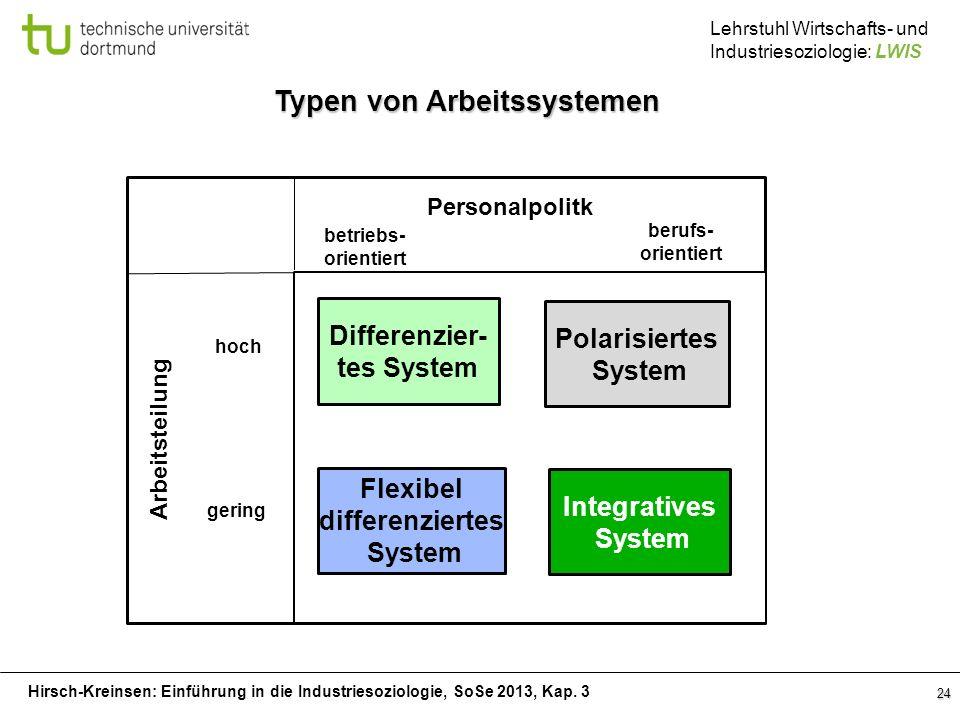Hirsch-Kreinsen: Einführung in die Industriesoziologie, SoSe 2013, Kap. 3 Lehrstuhl Wirtschafts- und Industriesoziologie: LWIS 24 Typen von Arbeitssys