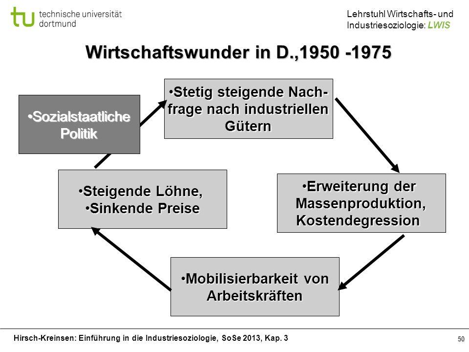 Hirsch-Kreinsen: Einführung in die Industriesoziologie, SoSe 2013, Kap. 3 Lehrstuhl Wirtschafts- und Industriesoziologie: LWIS 50 Stetig steigende Nac
