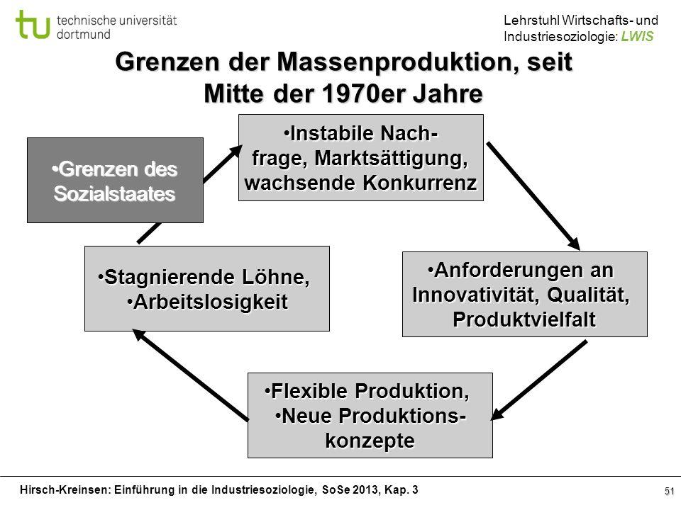 Hirsch-Kreinsen: Einführung in die Industriesoziologie, SoSe 2013, Kap. 3 Lehrstuhl Wirtschafts- und Industriesoziologie: LWIS 51 Instabile Nach-Insta