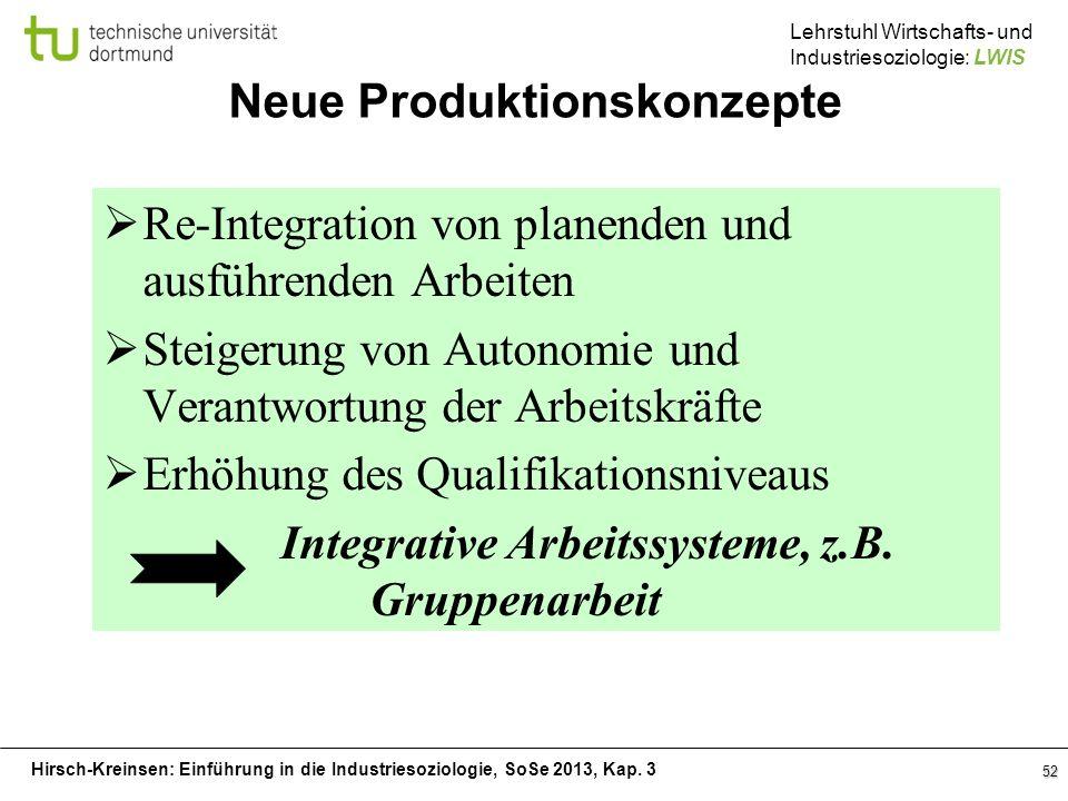 Hirsch-Kreinsen: Einführung in die Industriesoziologie, SoSe 2013, Kap. 3 Lehrstuhl Wirtschafts- und Industriesoziologie: LWIS 52 Neue Produktionskonz