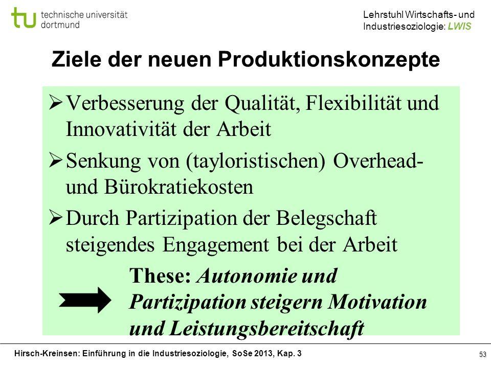Hirsch-Kreinsen: Einführung in die Industriesoziologie, SoSe 2013, Kap. 3 Lehrstuhl Wirtschafts- und Industriesoziologie: LWIS 53 Ziele der neuen Prod