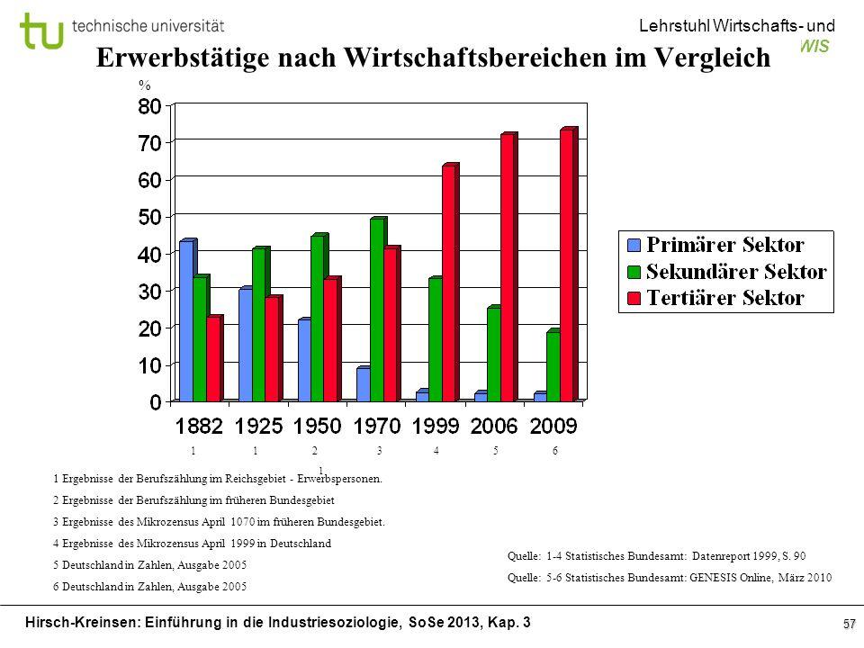 Hirsch-Kreinsen: Einführung in die Industriesoziologie, SoSe 2013, Kap. 3 Lehrstuhl Wirtschafts- und Industriesoziologie: LWIS 57 Erwerbstätige nach W