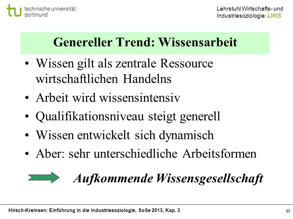 Hirsch-Kreinsen: Einführung in die Industriesoziologie, SoSe 2013, Kap. 3 Lehrstuhl Wirtschafts- und Industriesoziologie: LWIS 65 Genereller Trend: Wi