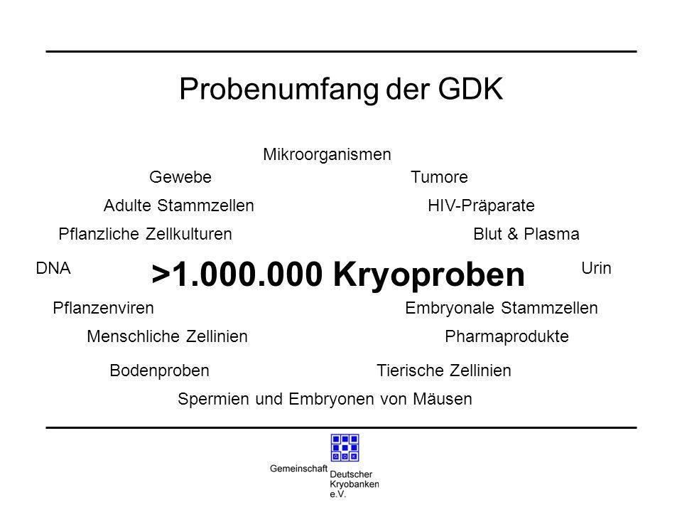 Probenumfang der GDK >1.000.000 Kryoproben Adulte Stammzellen Embryonale Stammzellen Blut & Plasma HIV-Präparate Pflanzenviren Pflanzliche Zellkulture
