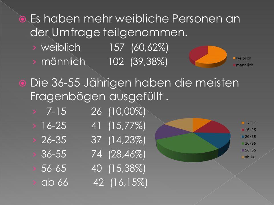 Es haben mehr weibliche Personen an der Umfrage teilgenommen. weiblich 157 (60,62%) männlich 102 (39,38%) Die 36-55 Jährigen haben die meisten Fragenb