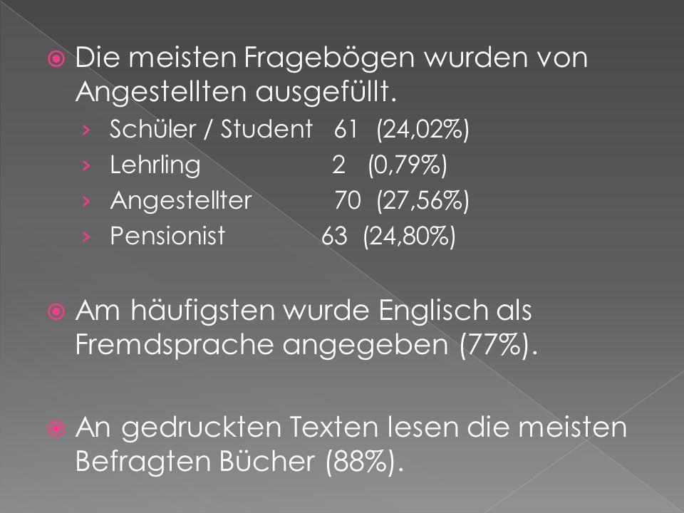 Die meisten Fragebögen wurden von Angestellten ausgefüllt. Schüler / Student 61 (24,02%) Lehrling 2 (0,79%) Angestellter 70 (27,56%) Pensionist 63 (24