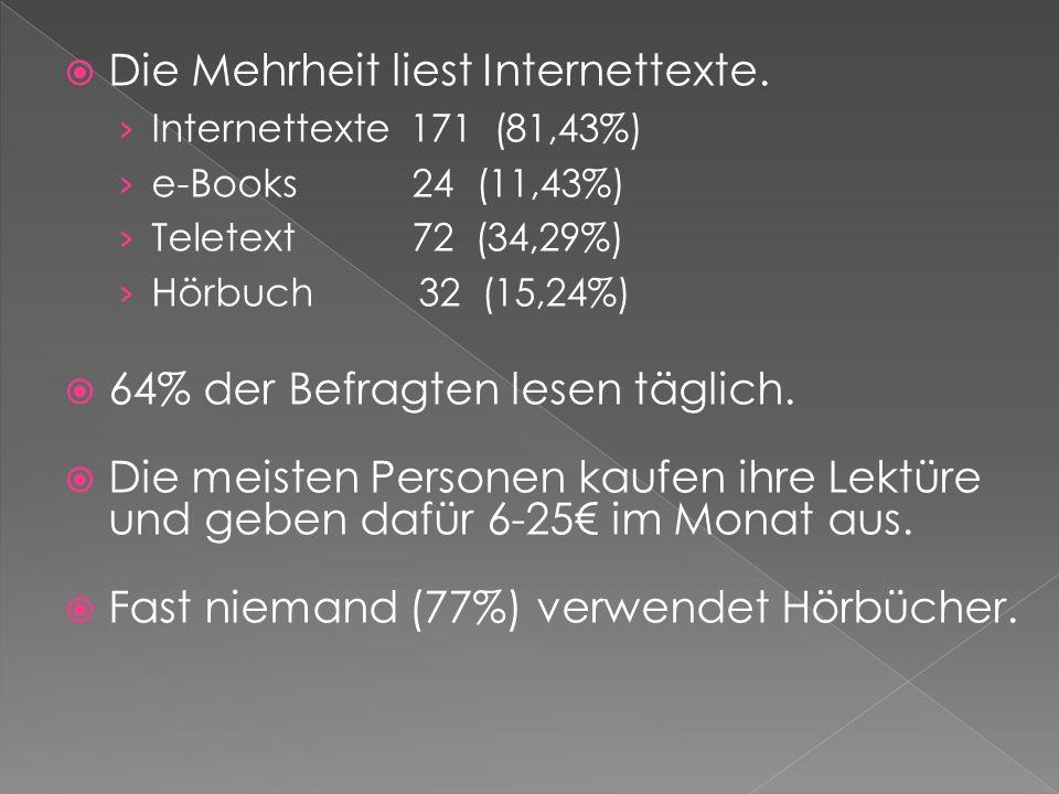 Die Mehrheit liest Internettexte. Internettexte 171 (81,43%) e-Books 24 (11,43%) Teletext 72 (34,29%) Hörbuch 32 (15,24%) 64% der Befragten lesen tägl