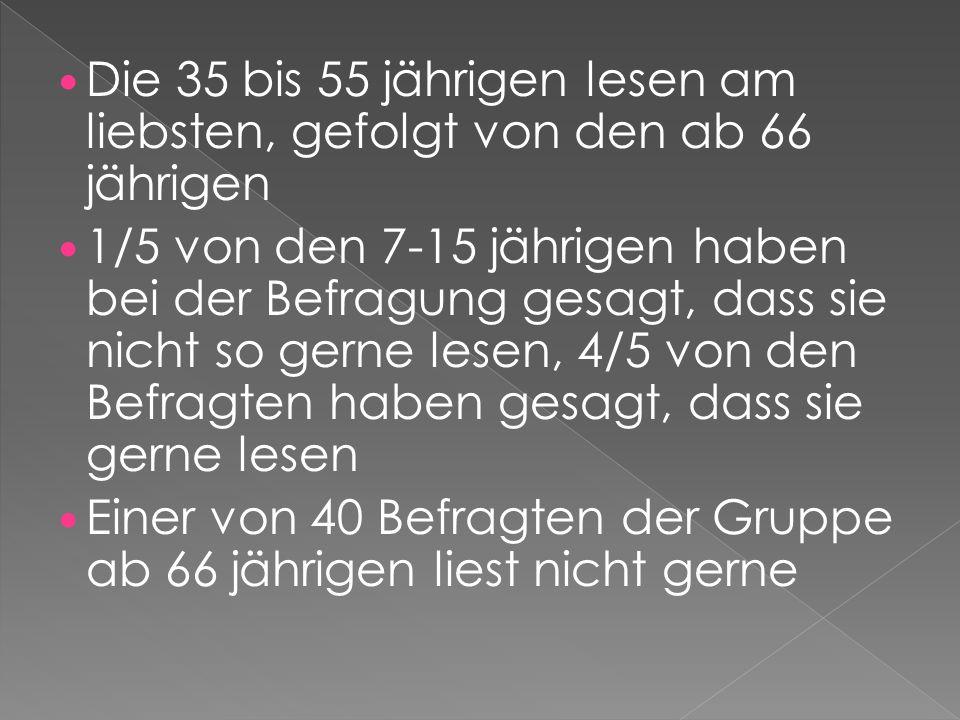 Die 35 bis 55 jährigen lesen am liebsten, gefolgt von den ab 66 jährigen 1/5 von den 7-15 jährigen haben bei der Befragung gesagt, dass sie nicht so g