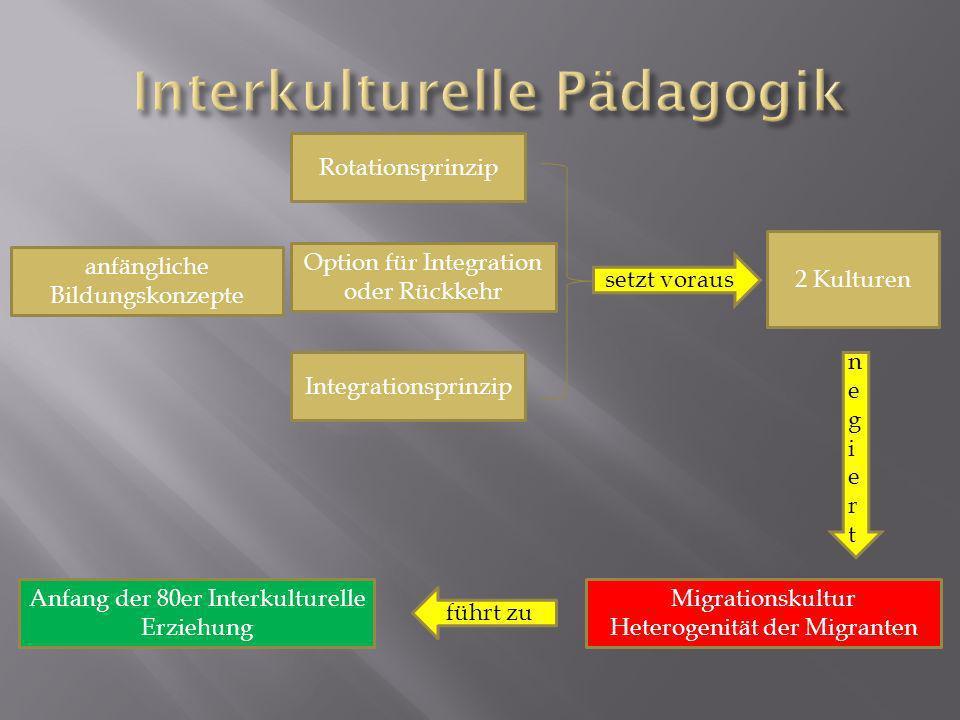 Rotationsprinzip Integrationsprinzip Option für Integration oder Rückkehr 2 Kulturen negiertnegiert Migrationskultur Heterogenität der Migranten anfängliche Bildungskonzepte setzt voraus führt zu Anfang der 80er Interkulturelle Erziehung