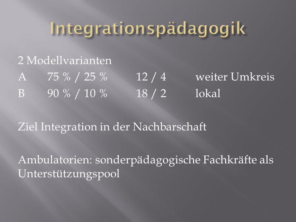 2 Modellvarianten A75 % / 25 % 12 / 4 weiter Umkreis B90 % / 10 %18 / 2lokal Ziel Integration in der Nachbarschaft Ambulatorien: sonderpädagogische Fachkräfte als Unterstützungspool