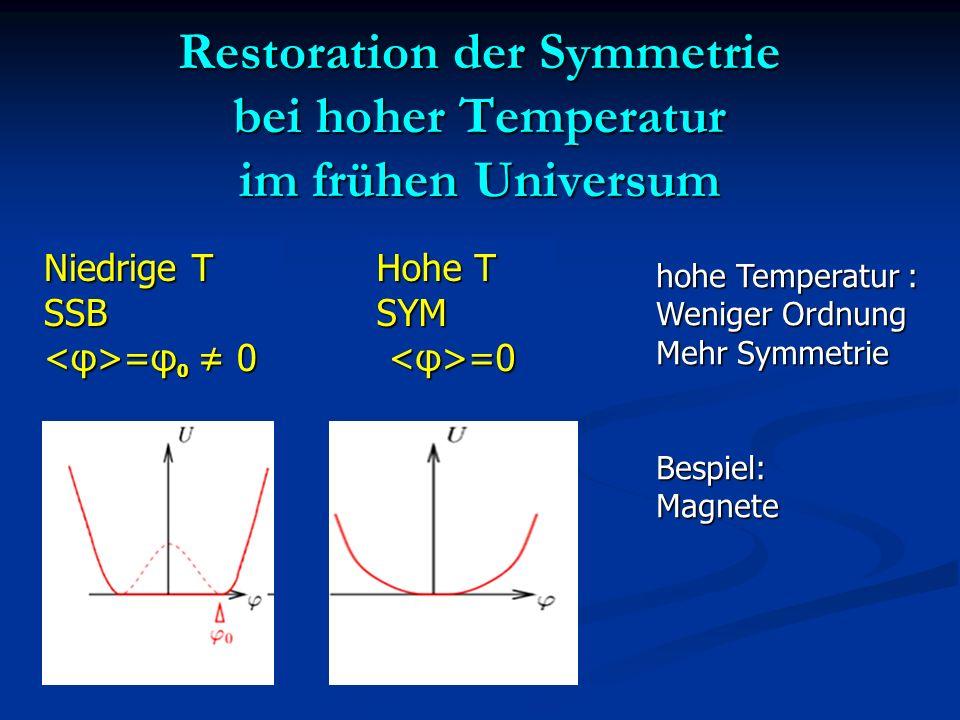 Restoration der Symmetrie bei hoher Temperatur im frühen Universum Hohe T SYM =0 =0 Niedrige T SSB =φ 0 0 =φ 0 0 hohe Temperatur : Weniger Ordnung Meh