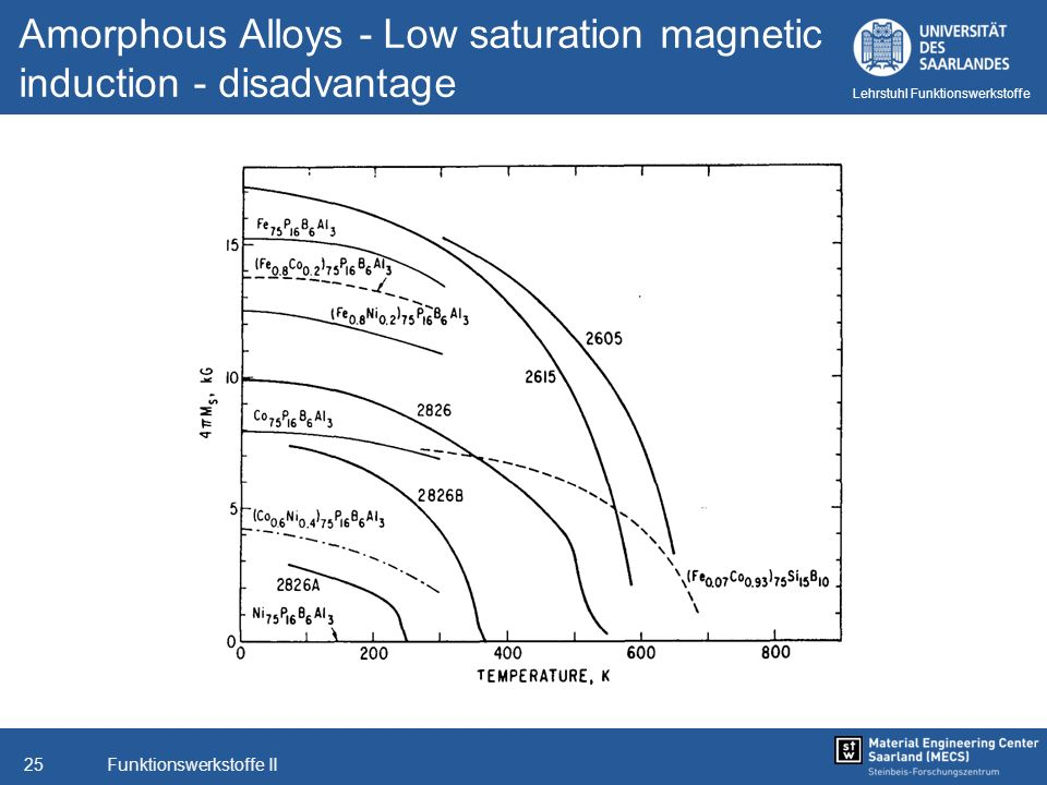 Funktionswerkstoffe II25 Lehrstuhl Funktionswerkstoffe Amorphous Alloys - Low saturation magnetic induction - disadvantage