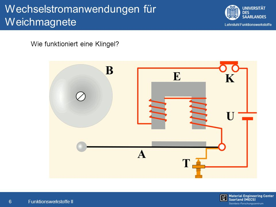 Funktionswerkstoffe II7 Lehrstuhl Funktionswerkstoffe Wechselstromanwendungen für Weichmagnete Motoren/Generatoren Quelle: Brusa.biz Leistungsdaten eines Asynchronmotors