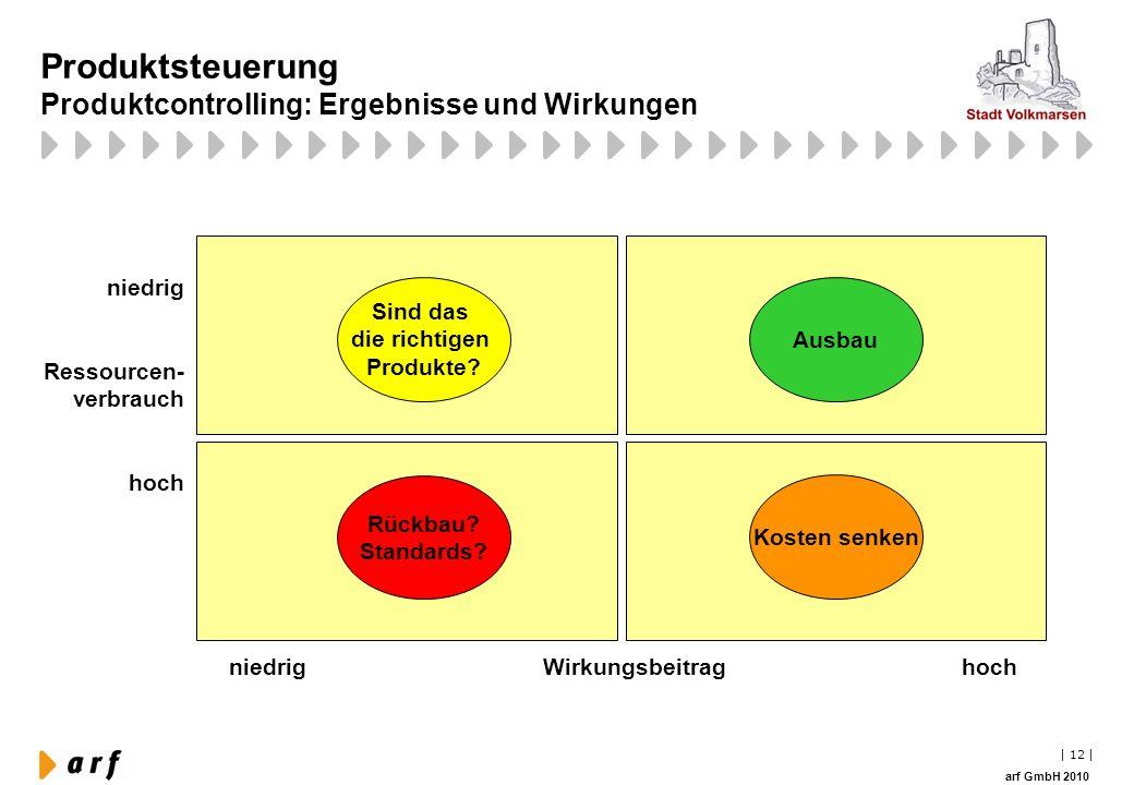   12   arf GmbH 2010 Produktsteuerung Produktcontrolling: Ergebnisse und Wirkungen niedrigWirkungsbeitraghoch niedrig Ressourcen- verbrauch hoch Sind