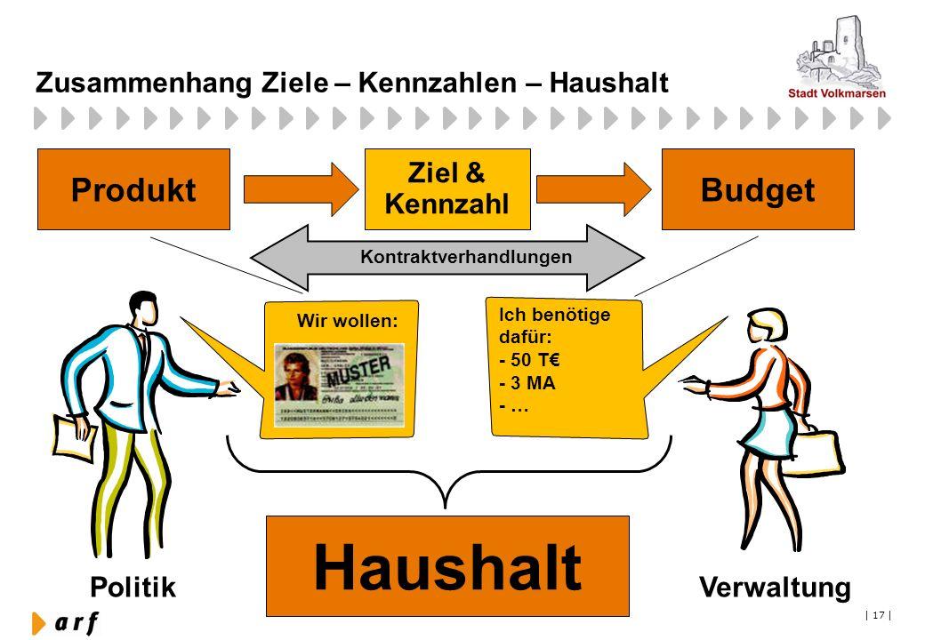   17   Zusammenhang Ziele – Kennzahlen – Haushalt VerwaltungPolitik Kontraktverhandlungen Ich benötige dafür: - 50 T - 3 MA - … Wir wollen: ProduktBud