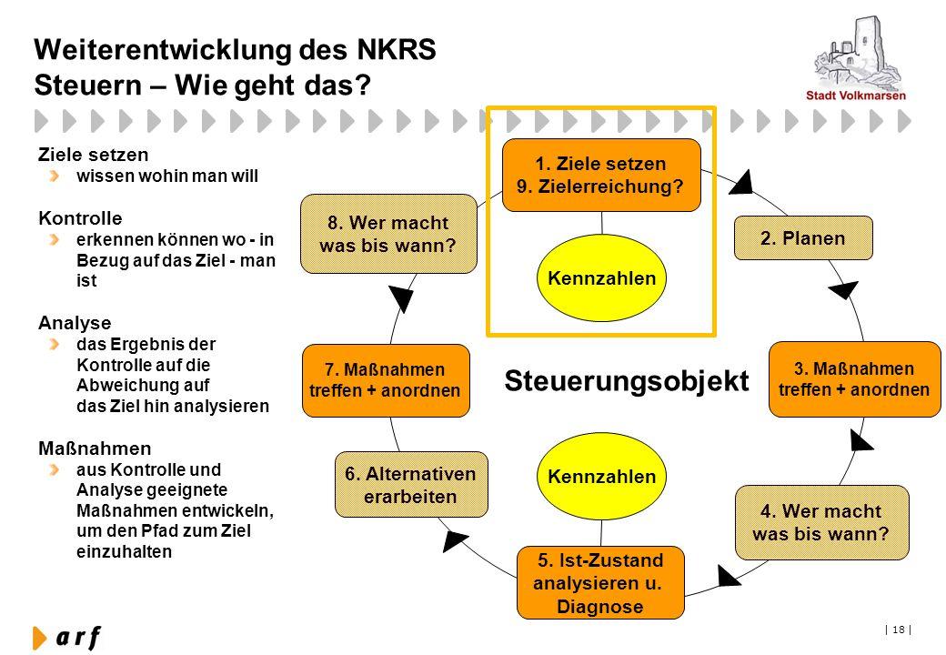   18   Steuerungsobjekt Weiterentwicklung des NKRS Steuern – Wie geht das? 1. Ziele setzen 9. Zielerreichung? 3. Maßnahmen treffen + anordnen 5. Ist-Z