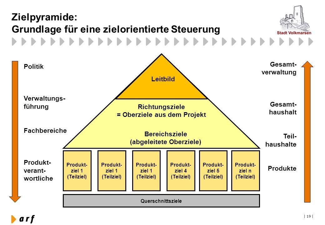   19   Zielpyramide: Grundlage für eine zielorientierte Steuerung Richtungsziele = Oberziele aus dem Projekt Bereichsziele (abgeleitete Oberziele) Pol