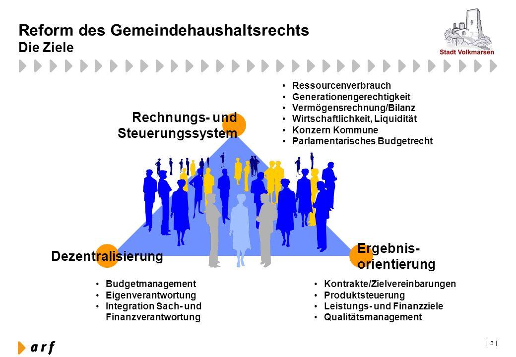  3   Reform des Gemeindehaushaltsrechts Die Ziele Ressourcenverbrauch Generationengerechtigkeit Vermögensrechnung/Bilanz Wirtschaftlichkeit, Liquidit