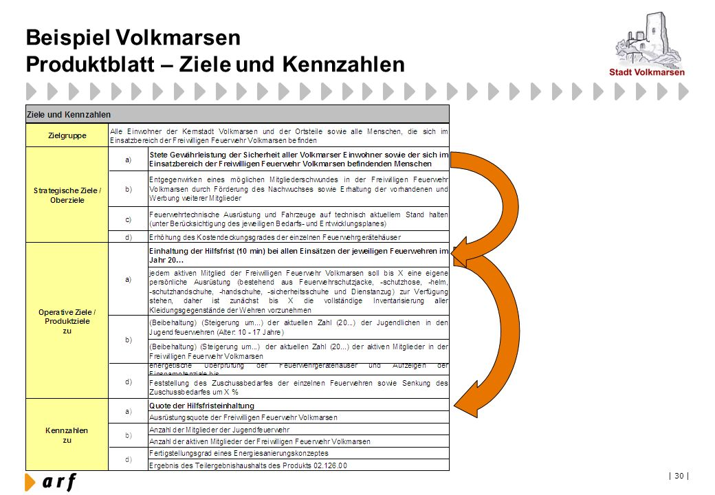 Beispiel Volkmarsen Produktblatt – Ziele und Kennzahlen   30  