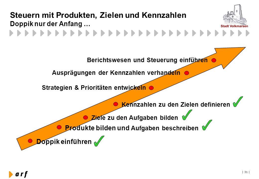   31   Steuern mit Produkten, Zielen und Kennzahlen Doppik nur der Anfang … Produkte bilden und Aufgaben beschreiben Ziele zu den Aufgaben bilden Kenn
