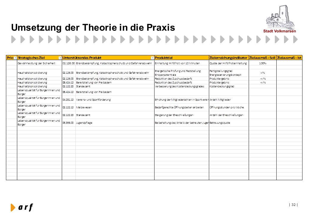 Umsetzung der Theorie in die Praxis   32  