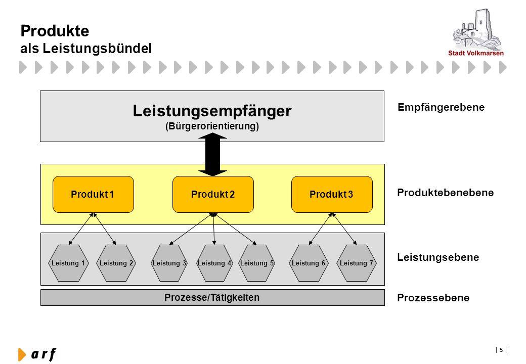   5   Produkte als Leistungsbündel Produktebenebene Leistungsebene Produkt 1Produkt 2Produkt 3 Leistung 1Leistung 3Leistung 4Leistung 5Leistung 2Leist