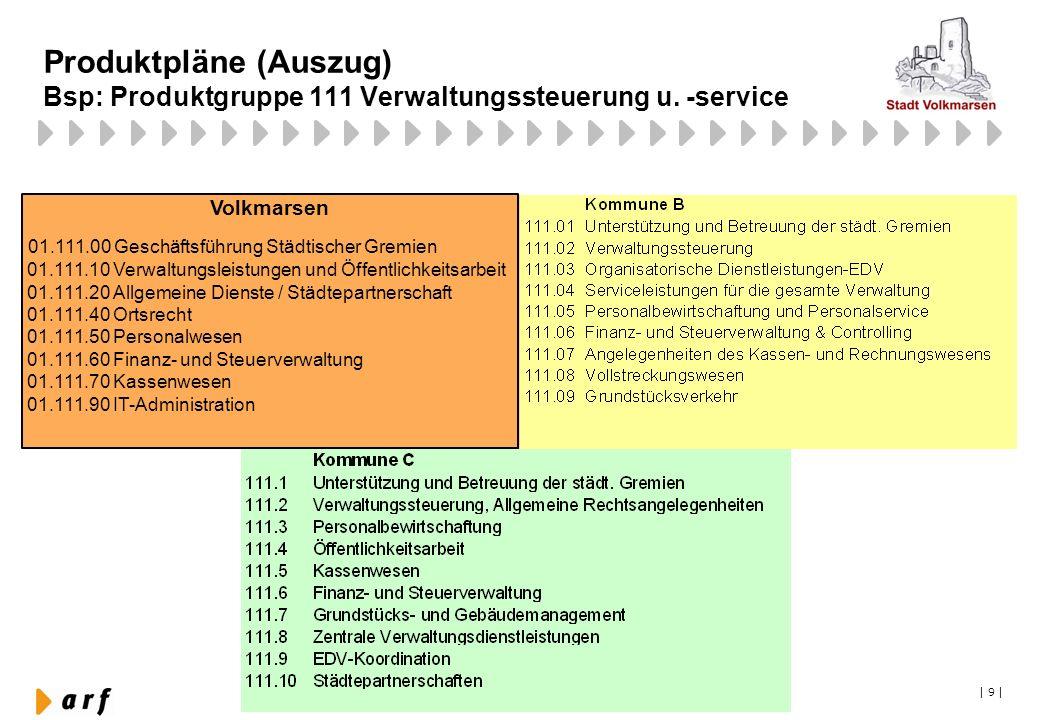   9   Produktpläne (Auszug) Bsp: Produktgruppe 111 Verwaltungssteuerung u. -service Volkmarsen 01.111.00 Geschäftsführung Städtischer Gremien 01.111.1