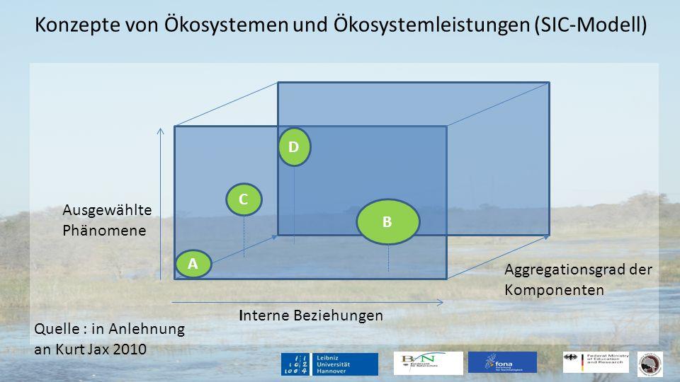 Konzepte von Ökosystemen und Ökosystemleistungen (SIC-Modell) B A D C Ausgewählte Phänomene Interne Beziehungen Aggregationsgrad der Komponenten Quell