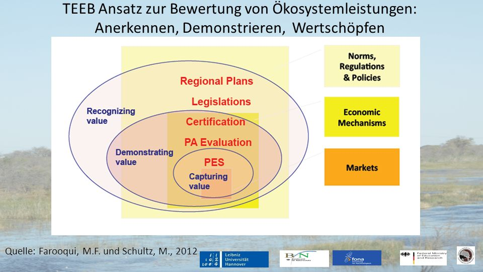TEEB Ansatz zur Bewertung von Ökosystemleistungen: Anerkennen, Demonstrieren, Wertschöpfen Quelle: Farooqui, M.F. und Schultz, M., 2012